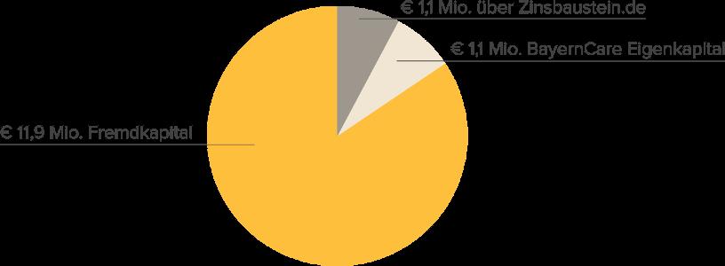Finanzierungsstruktur Stein