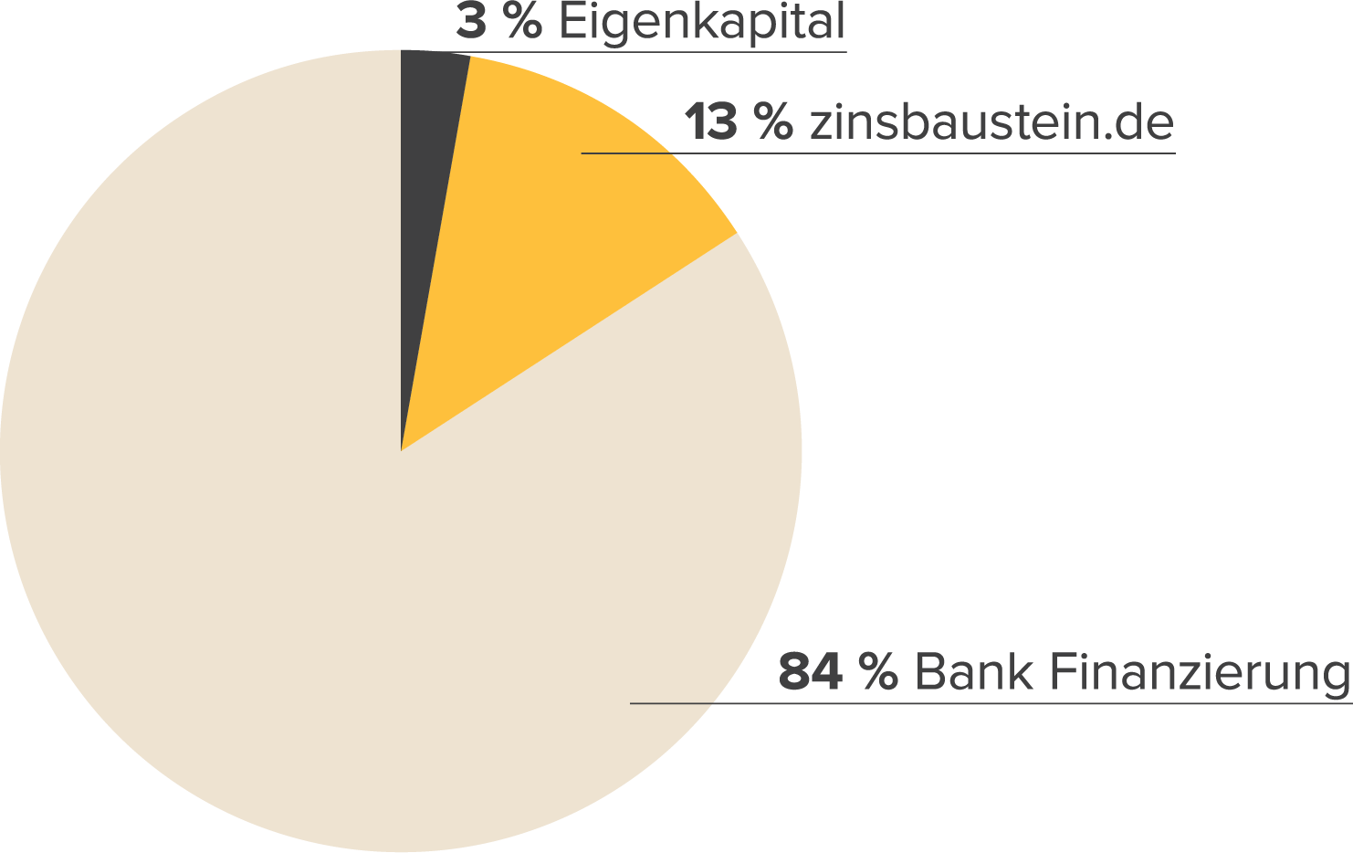 Finanzierungsstruktur Wohnen in Herzogenaurach