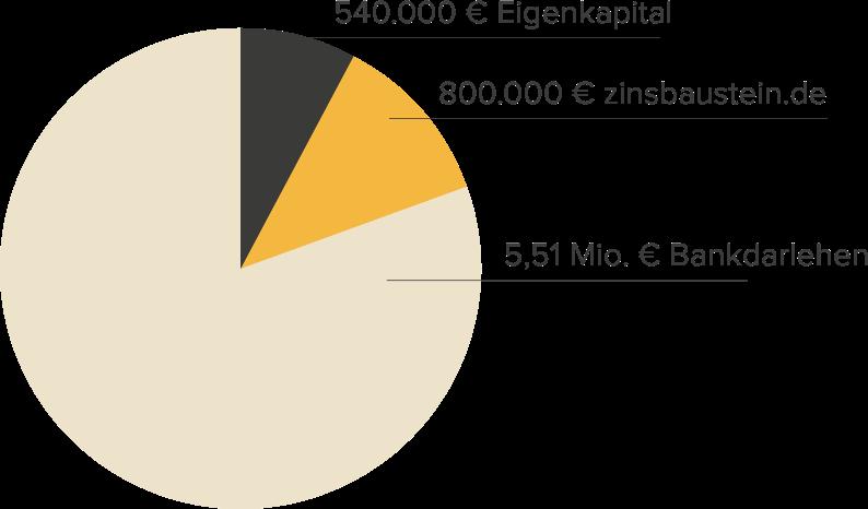 Finanzierungsstruktur Studentenapartments Heilbronn