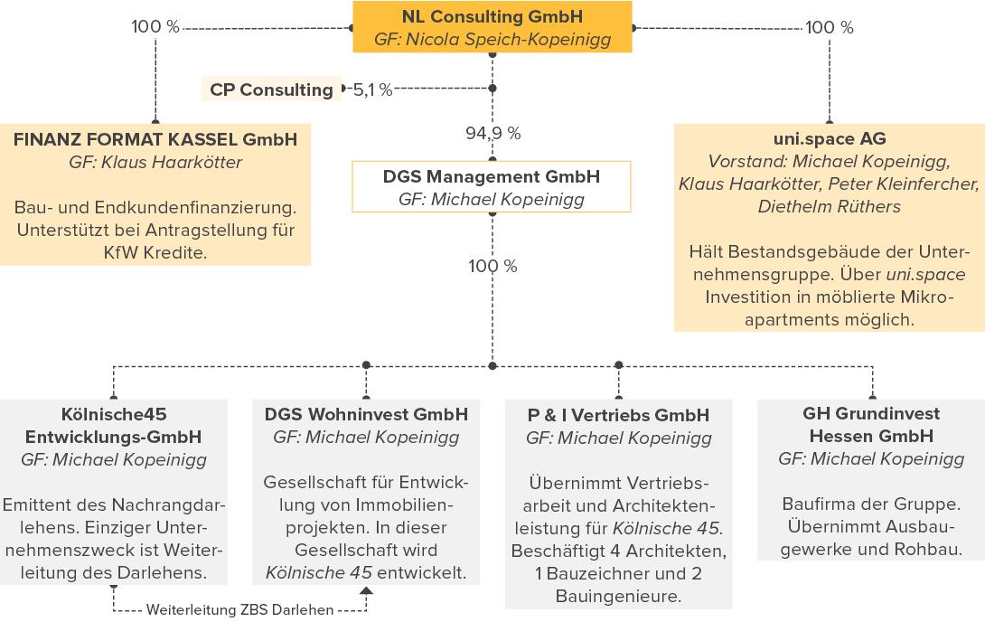 Unternehmensstruktur DGS Management