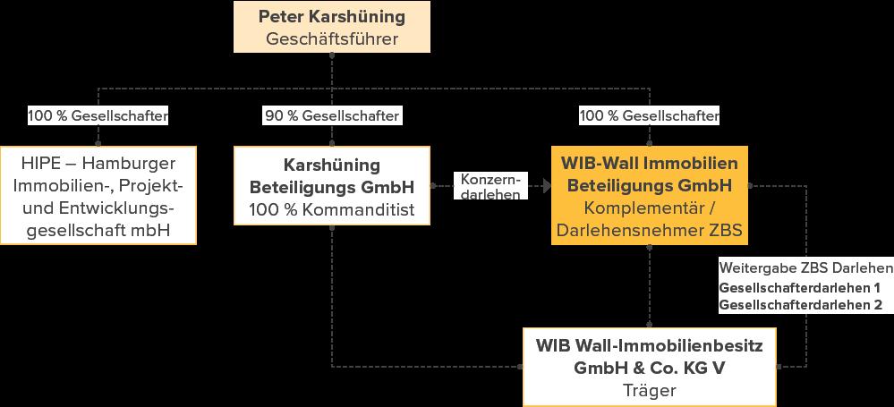 Unternehmensstruktur Hamburger Immobilien Projekt & Entwicklungs-gesellschaft mbH