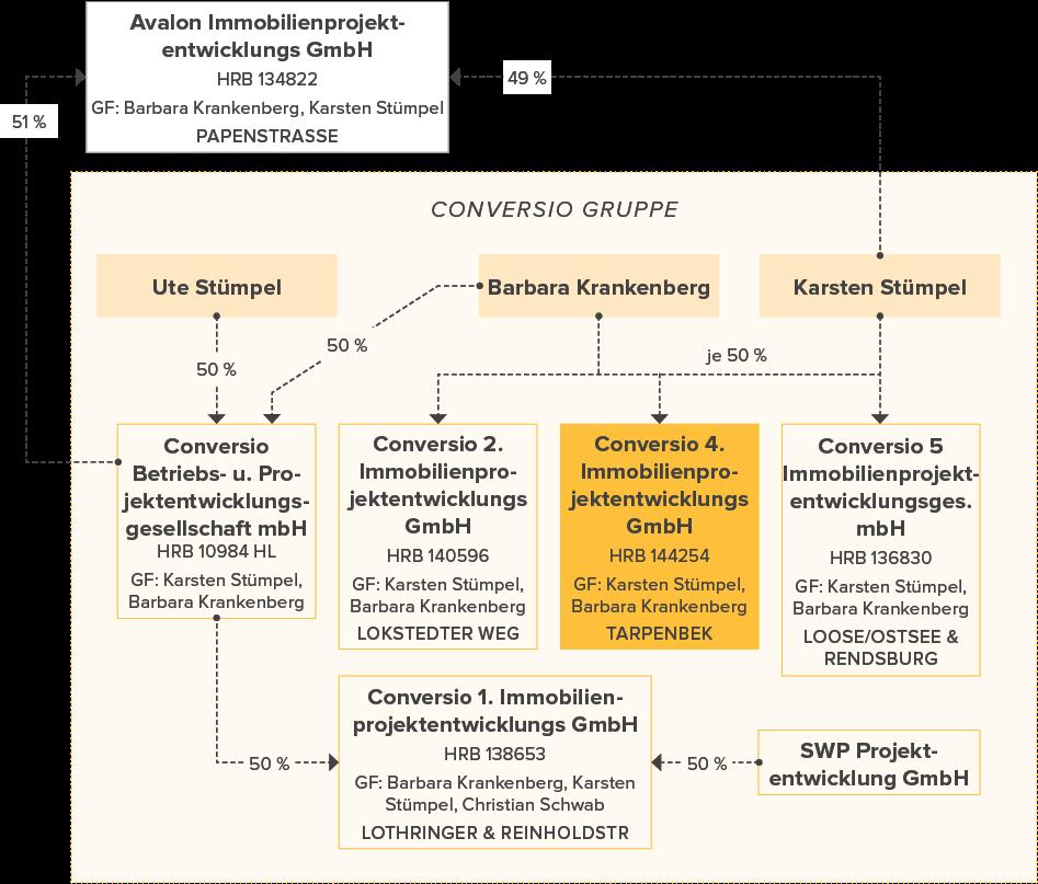 Unternehmensstruktur Conversio Gruppe