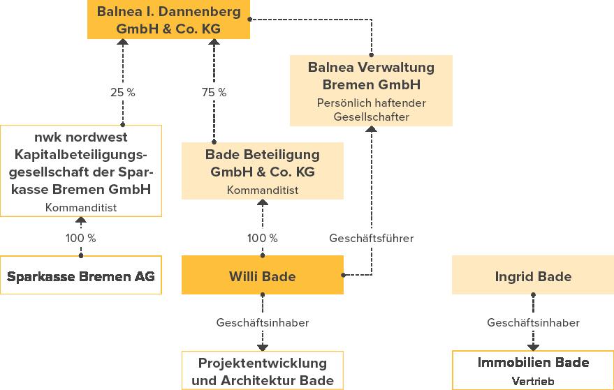 Unternehmensstruktur Balnea I. Dannenberg GmbH & Co. KG