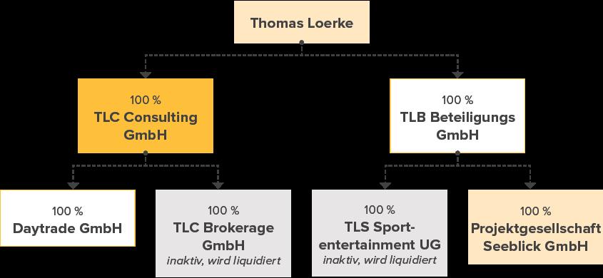 Projektentwickler: TLC Consulting GmbH
