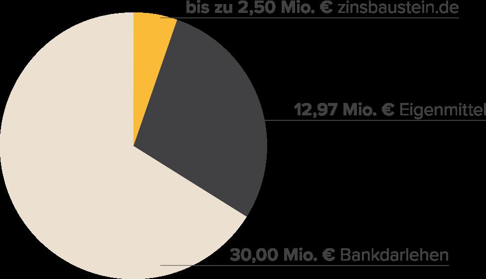 Finanzierungsstruktur Airport Hotels Düsseldorf