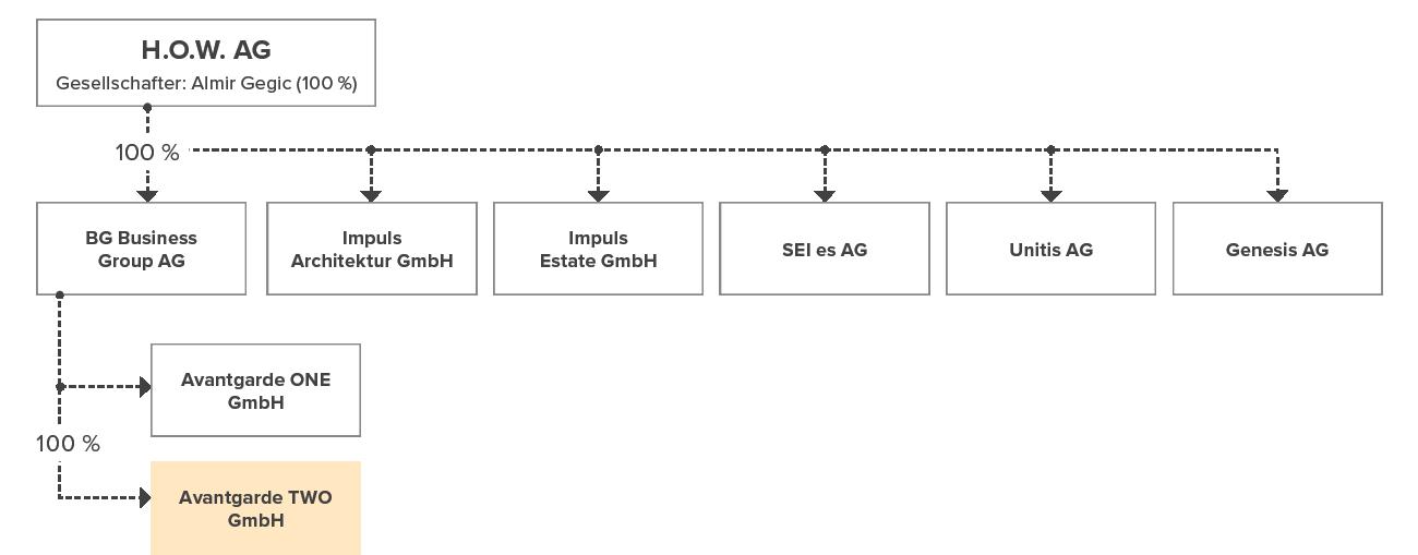 Unternehmensstruktur BG Business Group AG
