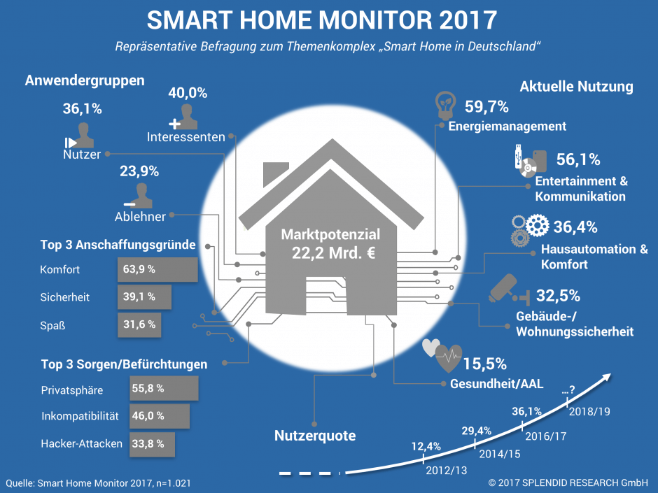 Smart Home Monitor 2017