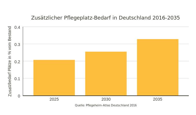 usätzlicher Pflegeplatz-Bedarf in Deutschland 2016-2035