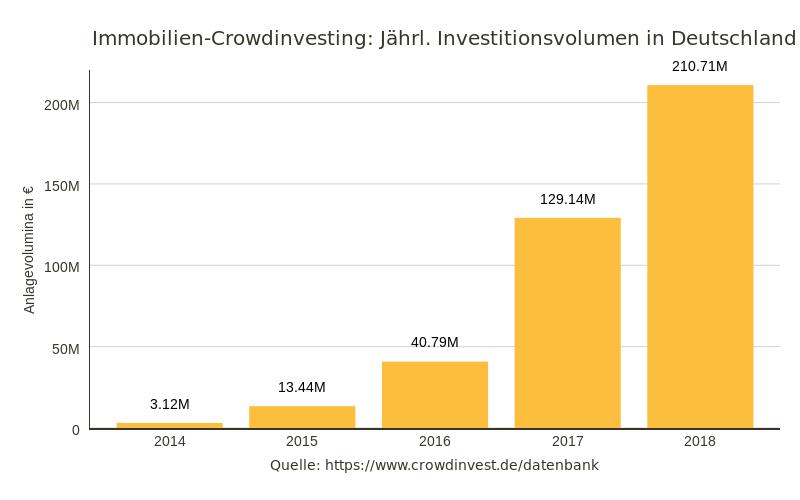 Jährliches Investitionsvolument in Deutschland 2014-2018