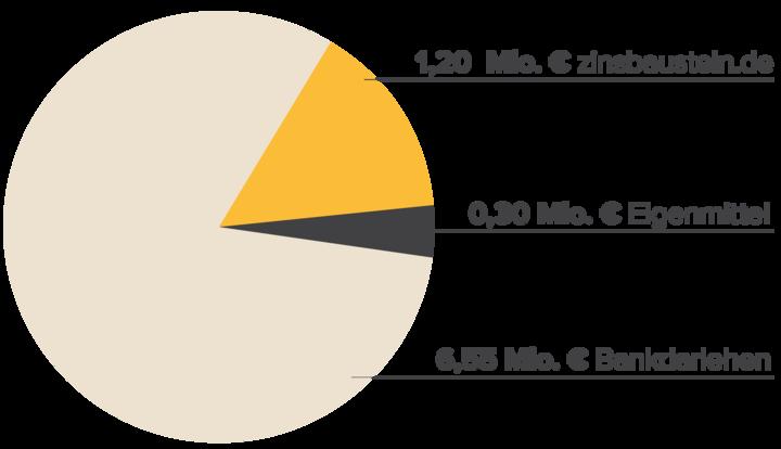 Finanzierungsstruktur Wohnen RheinMain
