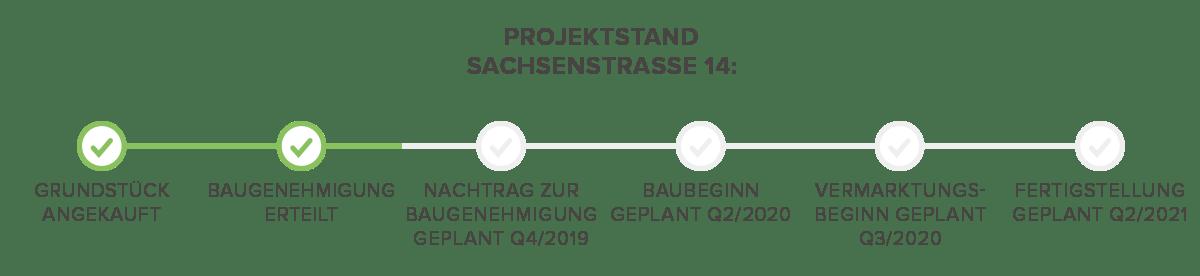 Fortschritt Sachsenstraße