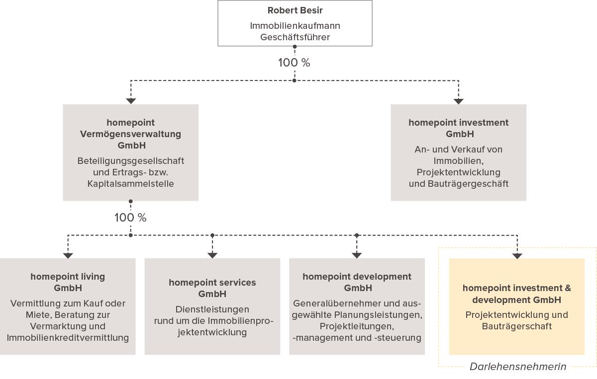 Unternehmensstruktur homepoint Gruppe