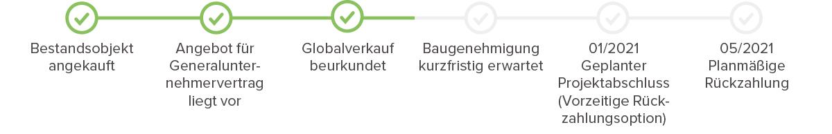 Fortschritt Wietzendorf