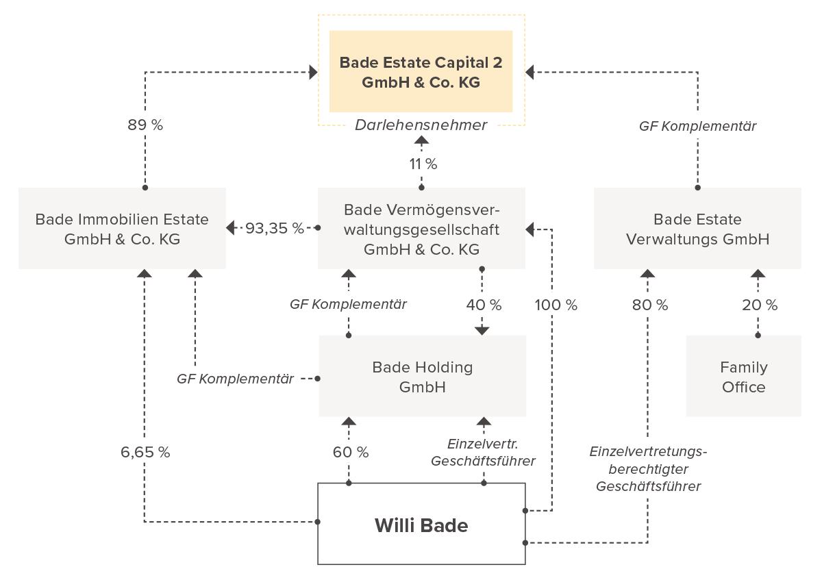 Gesellschafterstruktur Wietzendorf