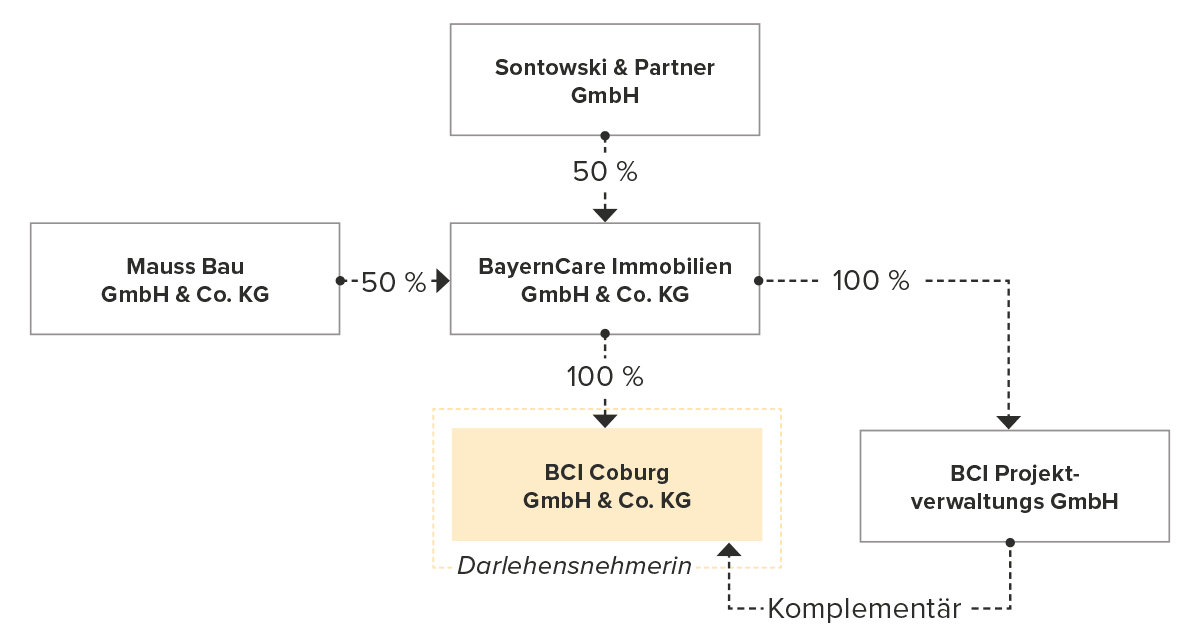 Unternehmensstruktur BayernCare