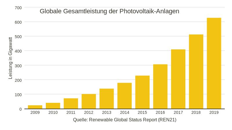 Weltweit installierte Leistung an Photovoltaikanlagen pro Jahr