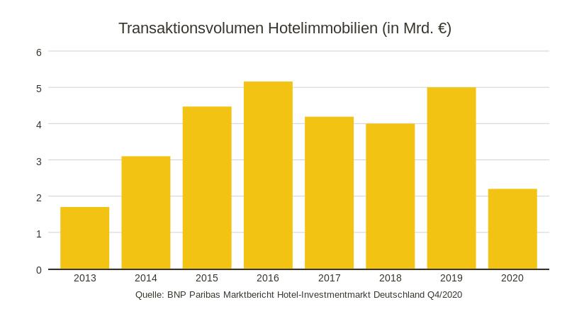 Transaktionsvolumen Hotelimmobilien 2020