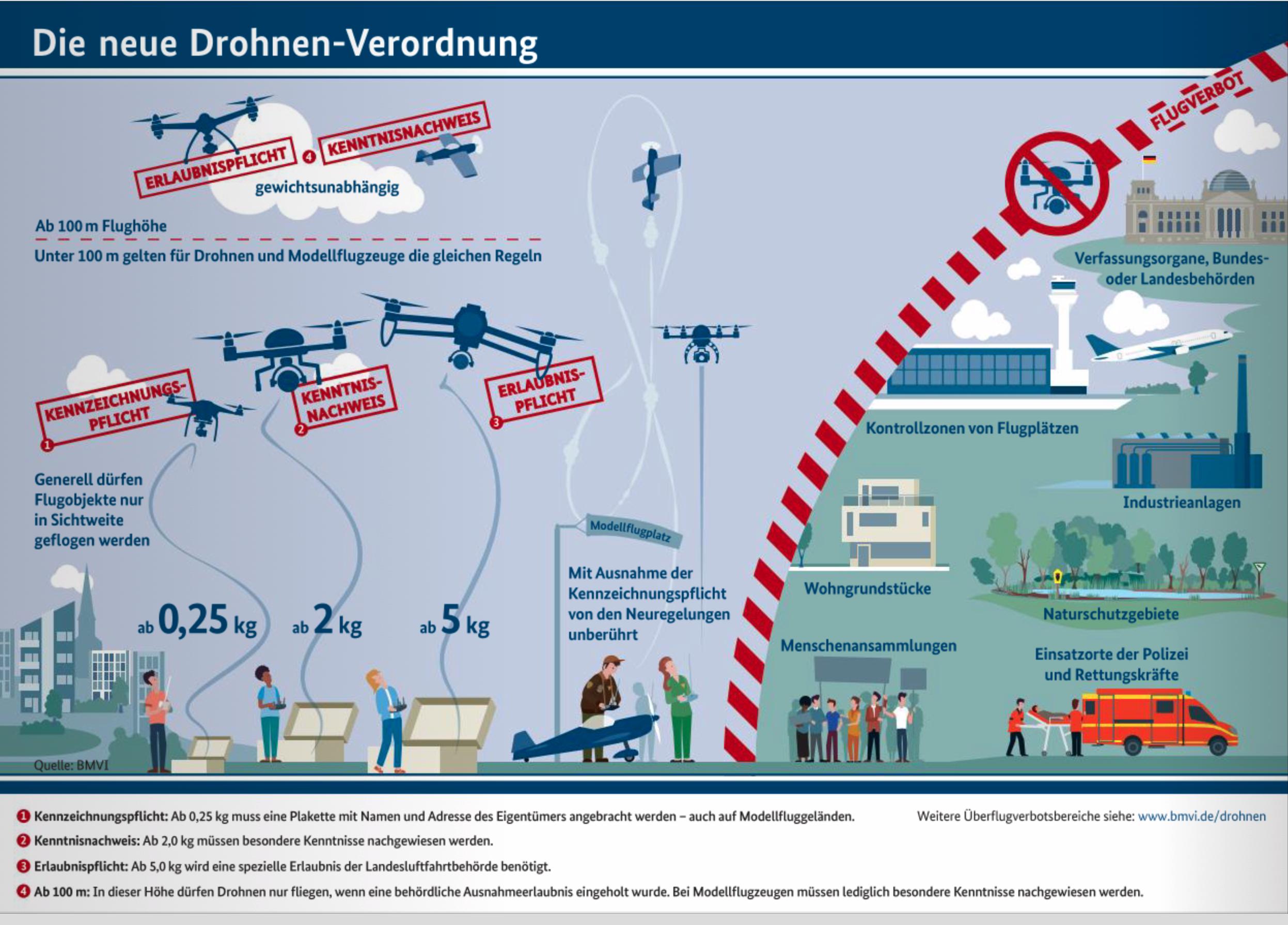 Übersicht Drohnenverordnung