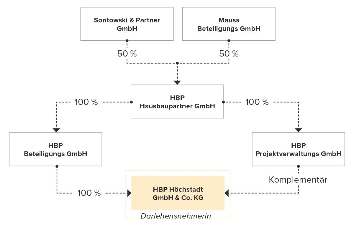 Unternehmensstruktur HBP