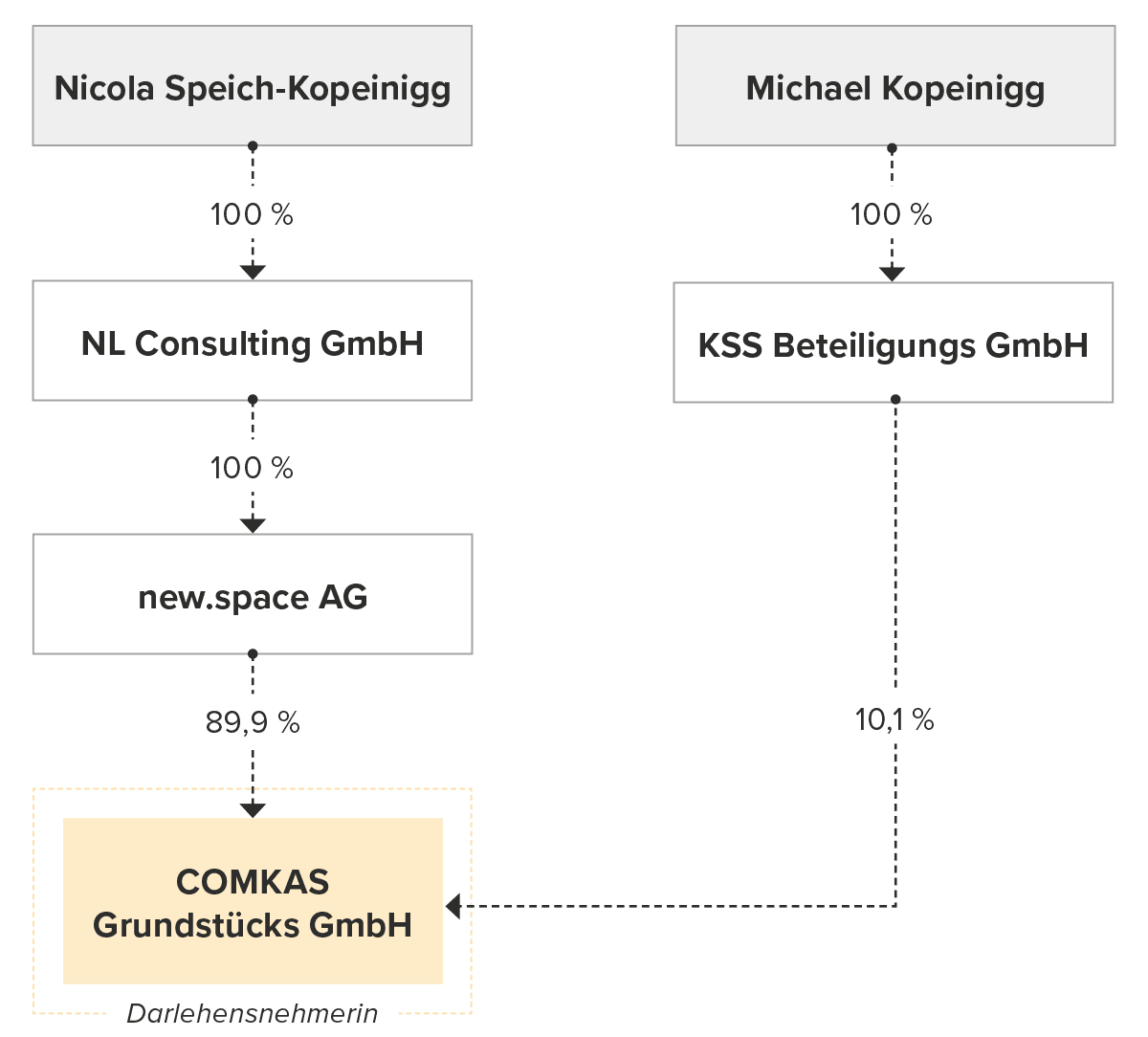 Unternehmensstruktur Hansa-Haus