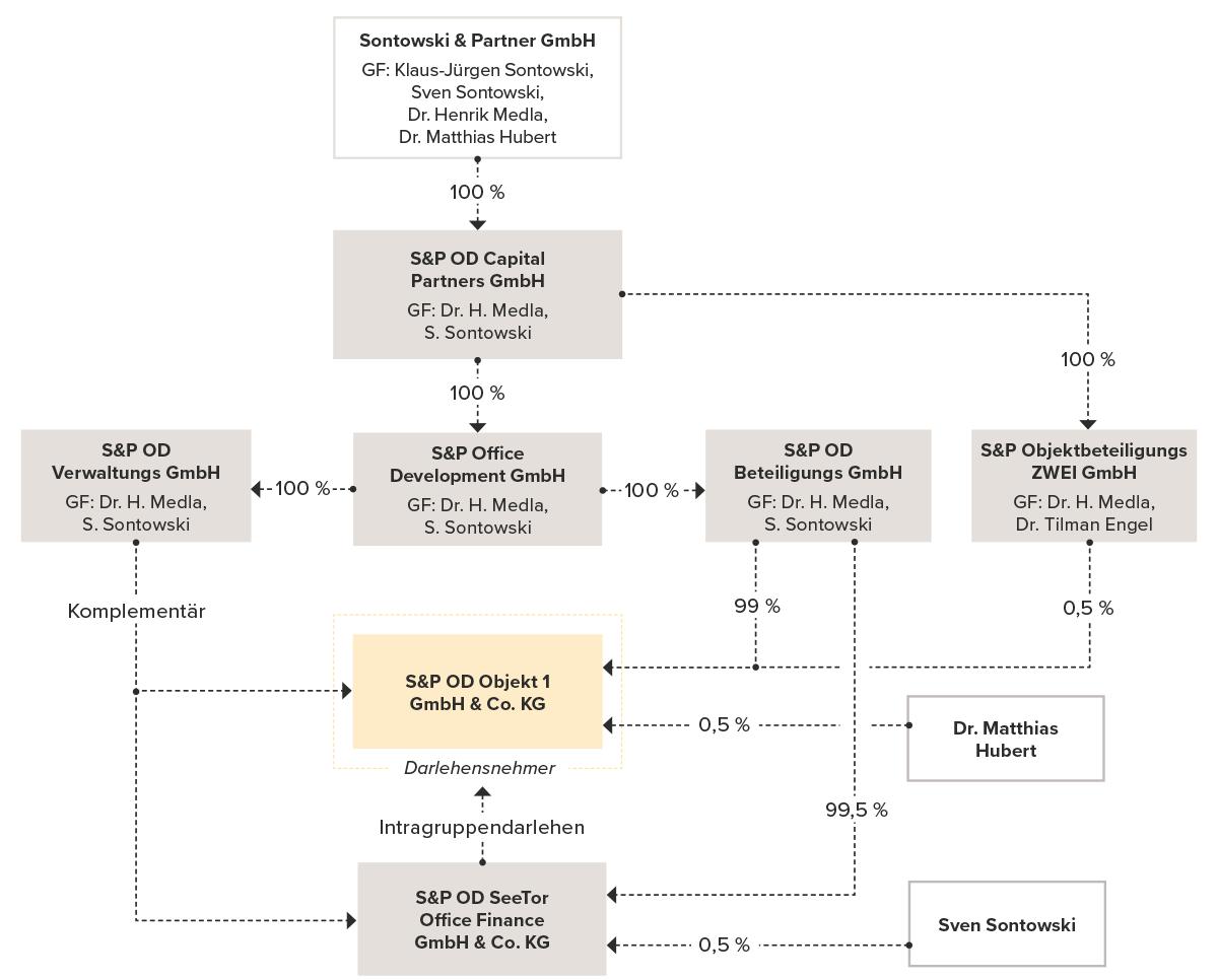 Struktur Sontowski & Partner Group