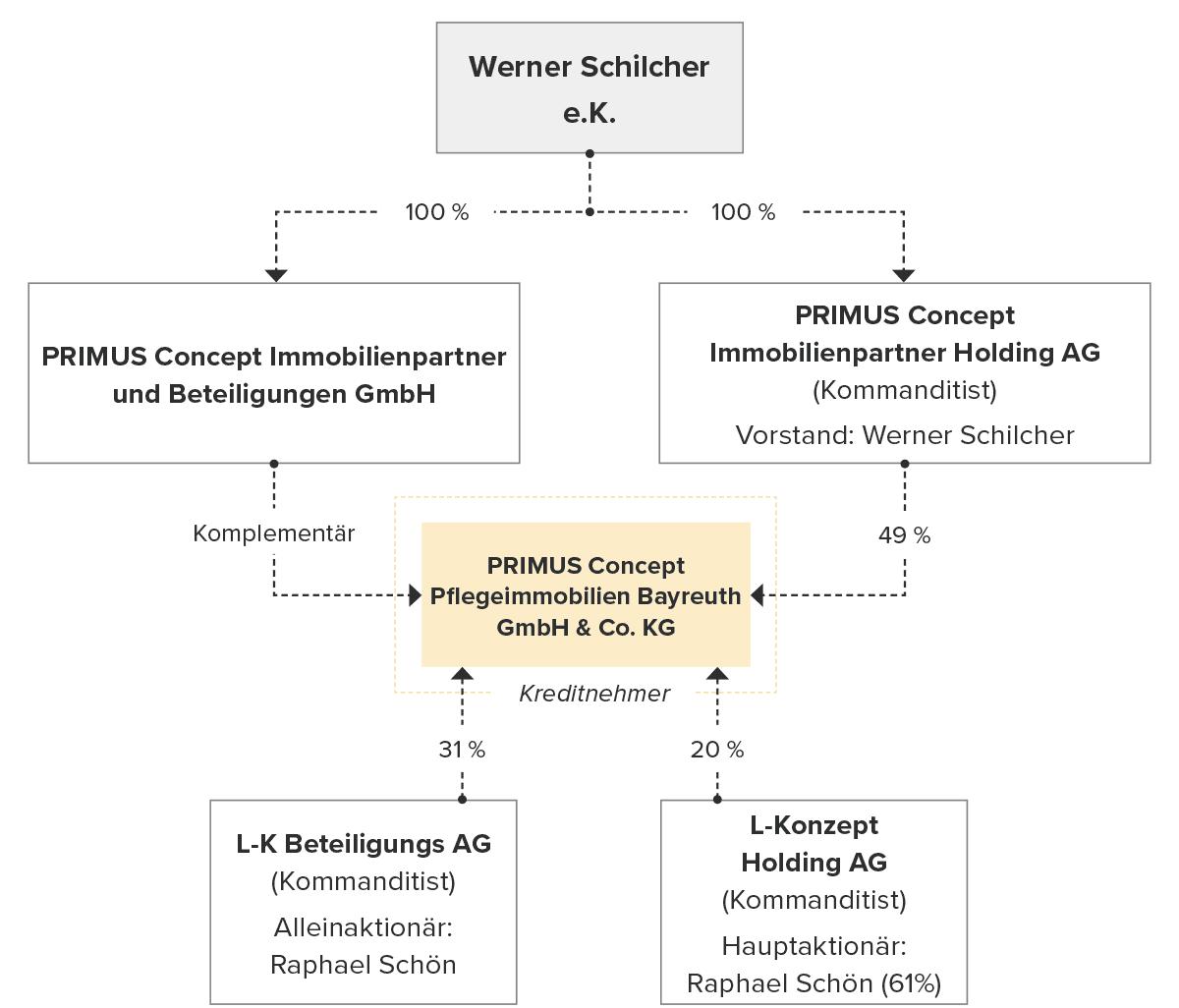 Unternehmensstruktur Primus Concept