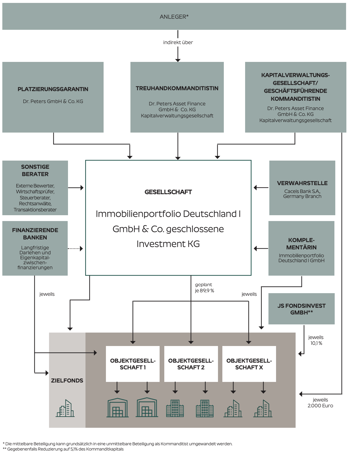 Struktur AIF